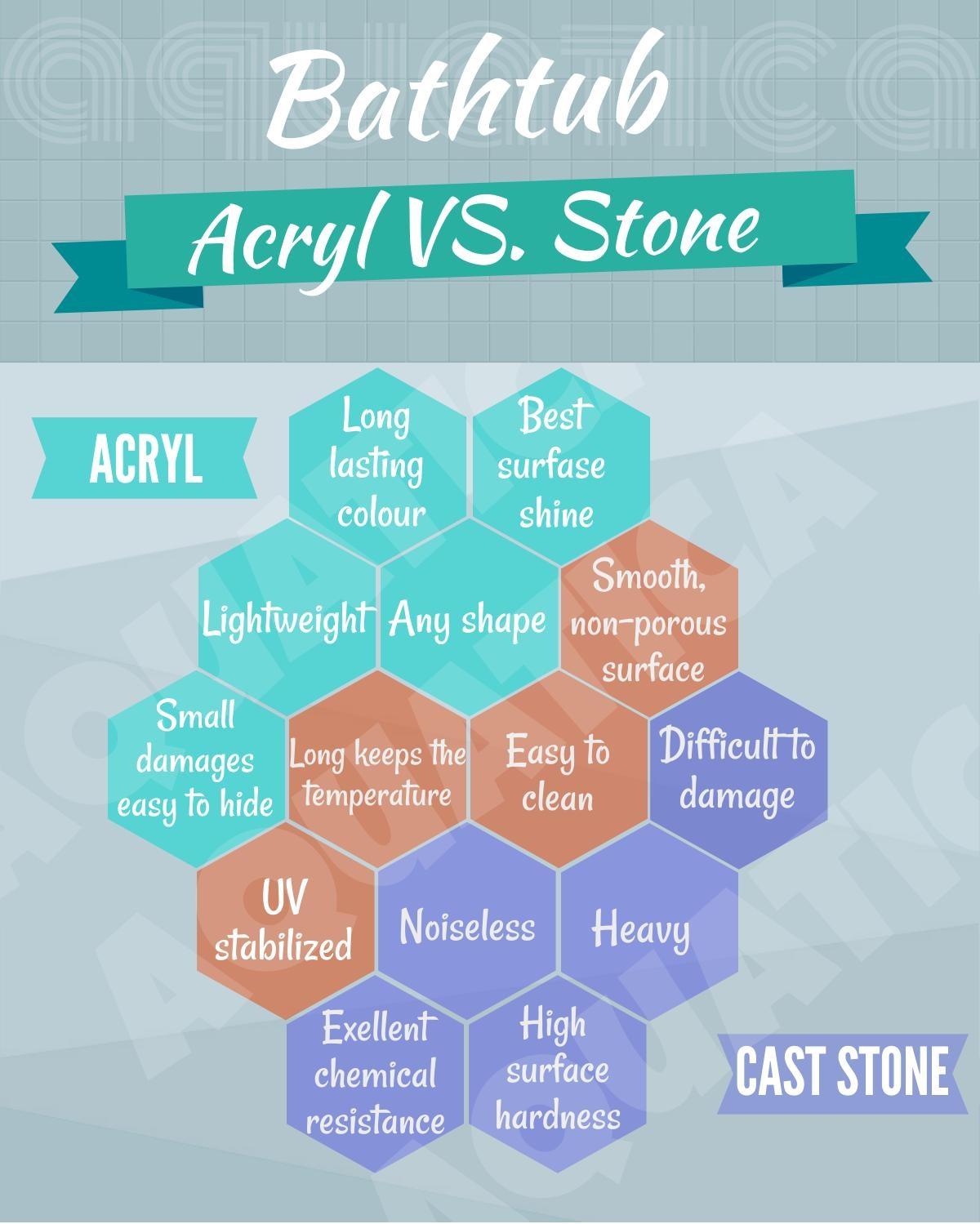 choice of material bathtubs acryl or stone
